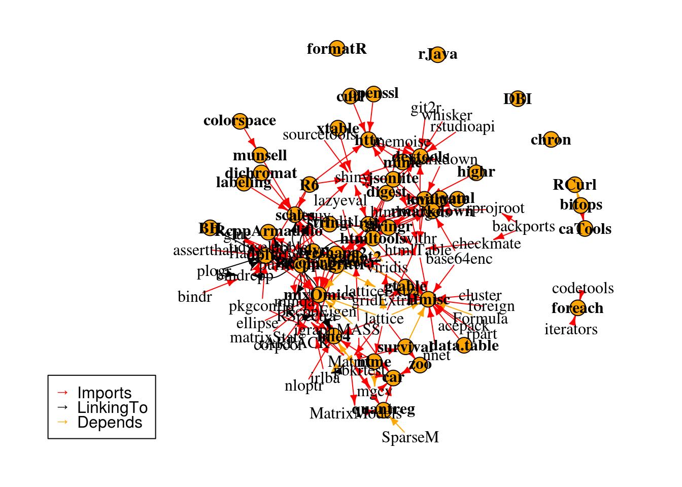 Meta-análise R (2): Analisando Pacotes R como indivíduos em